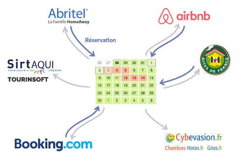 WeeBnB | Calendriers Synchronisés avec Airbnb, Booking